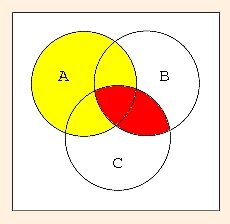 Set theory a b c is the sum of the yellow and red areas while a b a c is the cyan light blue area cyan is the sum ccuart Gallery