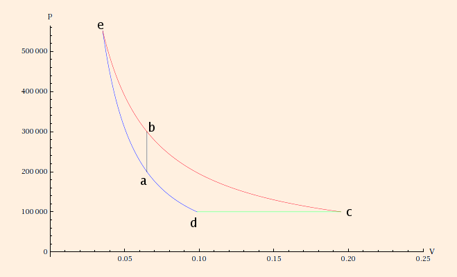 process a→e is an adiabatic process, and e→b is isothermal  pe = 551,135 pa  and ve = 35 3815 l, from